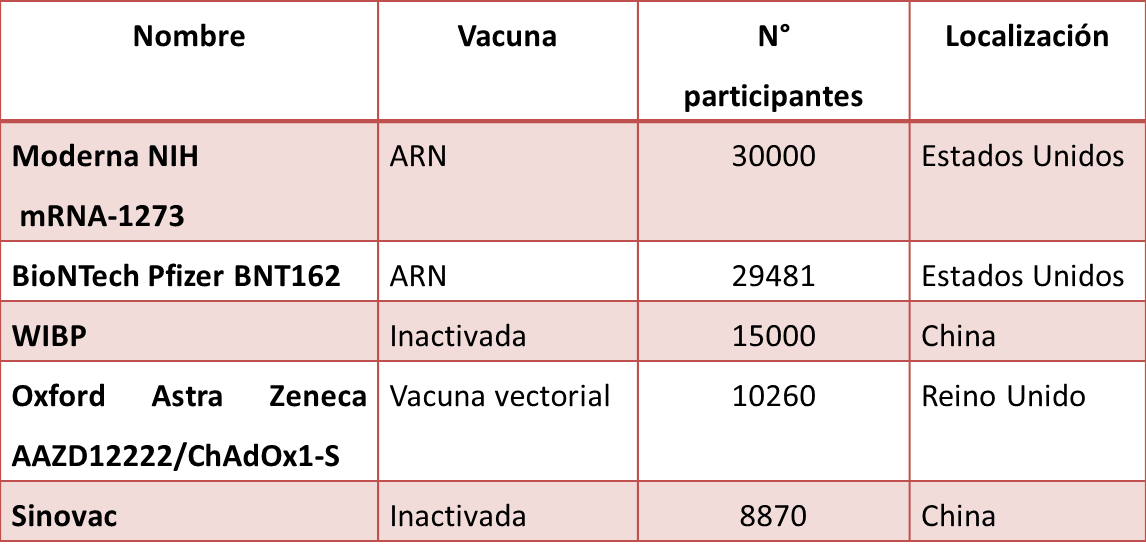 productos candidatos a vacunas que se encuadran en la Fase III de ensayos clínicos, en etapa de reclutamiento (07/08/2020)