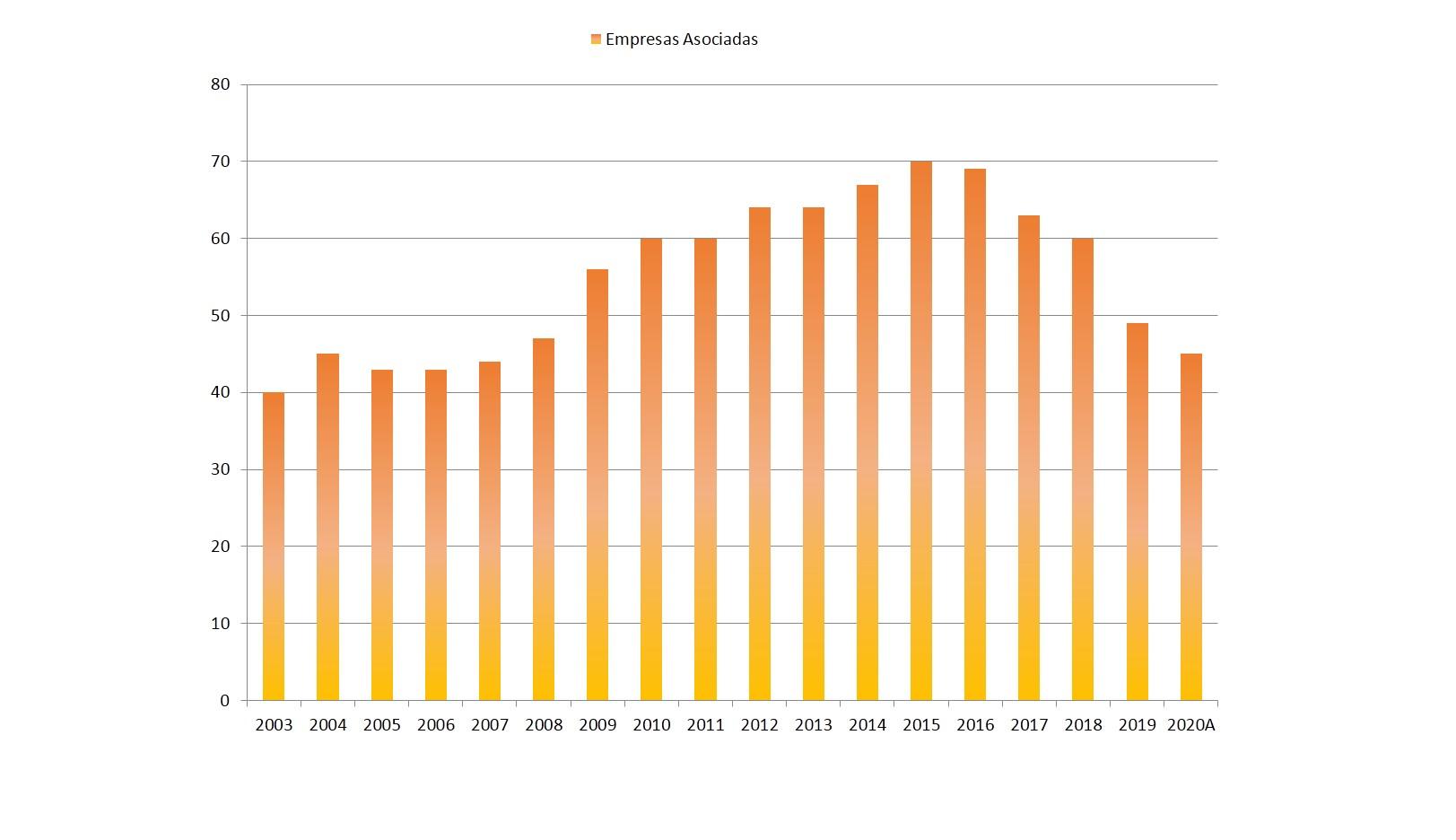 Número de Empresas Asociadas en AVISA, Período 2003-Agosto 2020