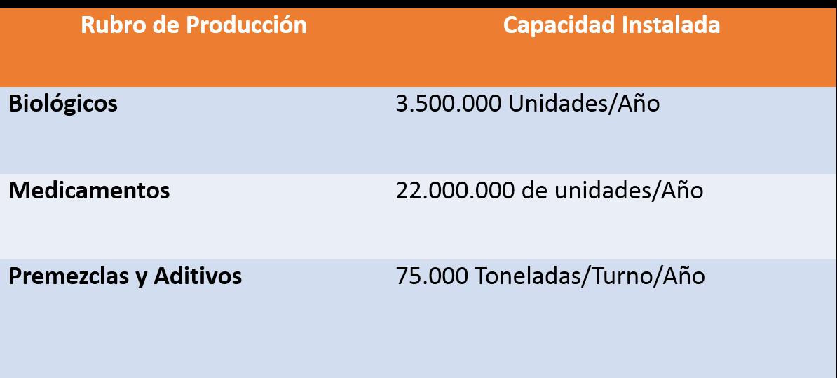 Tabla 2.-Capacidad Instalada para Fabricación de Biológicos, Medicamentos, Premezclas y Aditivos, según datos de AVISA.